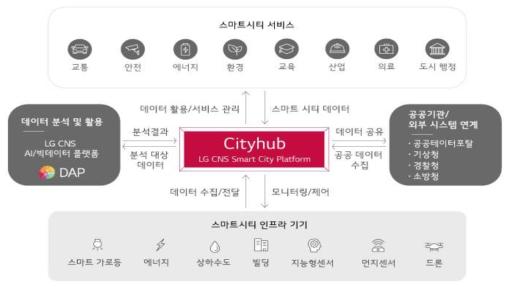 LG CNS의 Cityhub 서비스 맵