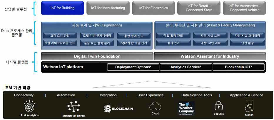 AI-IoT 기반의 IBM Watson 체계