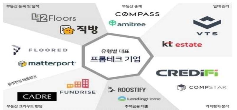 적용 분야별 프롭테크 기업 목록