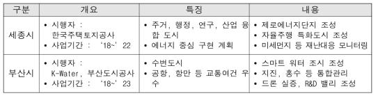 국토교통부 스마트 시티 추진현황(국토교통부, 2018)