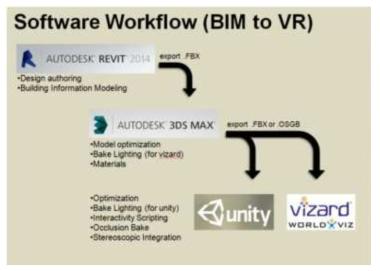 BIM To VR Workflow