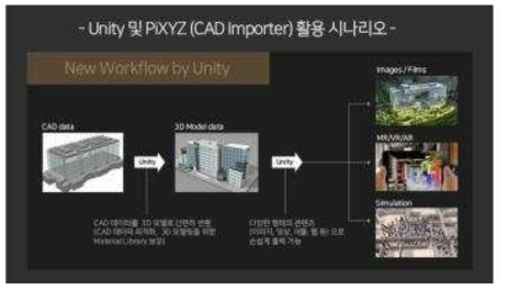 Unity와 Pixyz를 활용한 Workflow