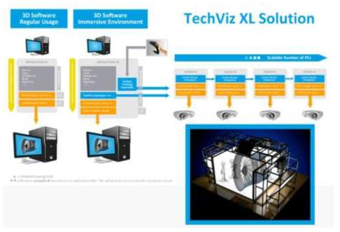 TechViz XL Soultion