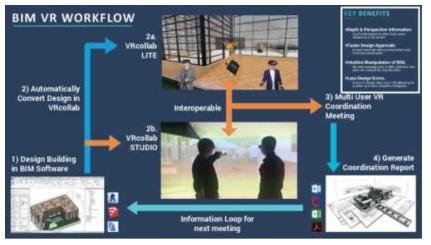VRcollab VR Workflow