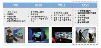 몰입형 가상현실시스템 종류