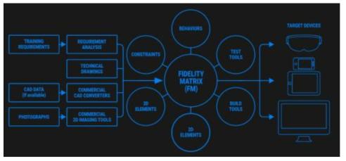 VE Studio의 Fidelity Matrix (DiSTI社)