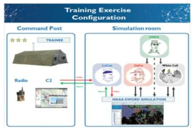 SWORD 기반의 군사 훈련 가상 구성도 (Masa社)