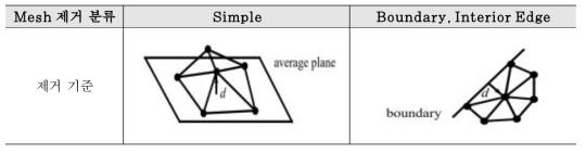 Mesh Decimation 알고리즘의 Mesh 제거 분류