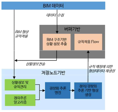 BIM 데이터 경량화 알고리즘 개요도