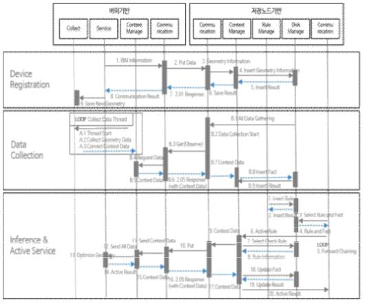 BIM 데이터 경량화 알고리즘 아키텍처