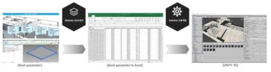 BIM 데이터 자동매핑 프로세스