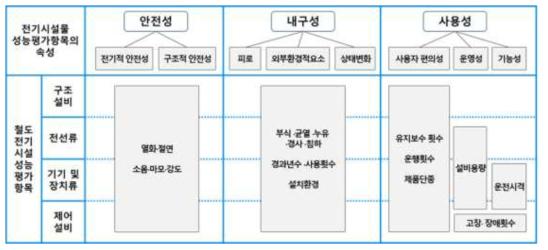 전기 및 통신시설 성능평가의 구성체계