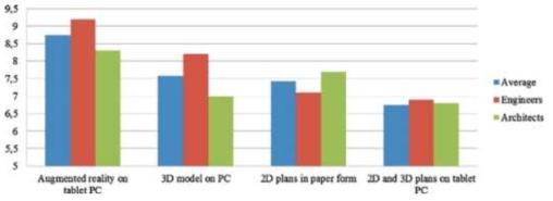 가시화(Visualization) 방법에 따른 예비조사(Preliminary Study) 단계에서의 프로젝트 문서의 이해도 차이