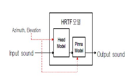 구조적 머리전달함수 모델의 전체 구조