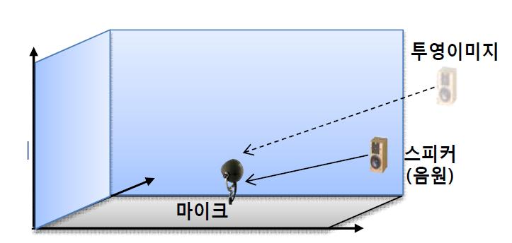 소리의 전달 과정 및 image method