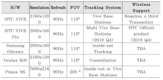재질 및 라이브러리 시각화를 위한 하드웨어 연계 사례 조사