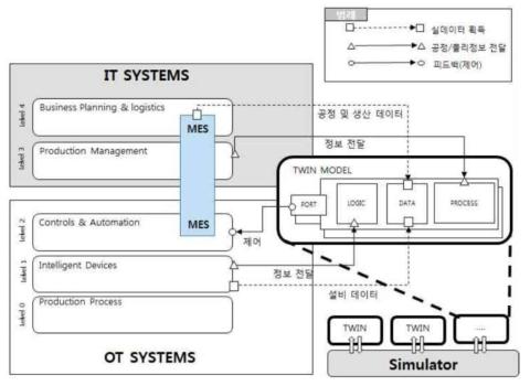 Twin Model의 구성 (CPS 기반 디지털 트윈 모델링 및 시뮬레이션 기술)