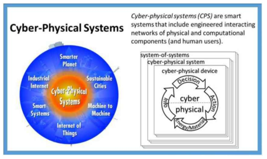 NIST Cyber-Physical Systems Public Working Group