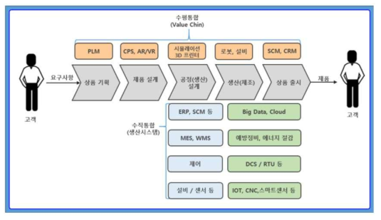 공정 기반의 CPS의 통합 범위 및 기술