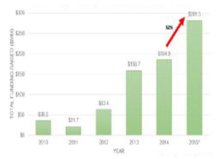 VR/AR 년간 투자액 변화
