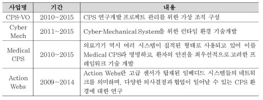 미국 CPS관련 기술개발 사례