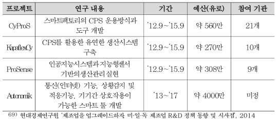 인더스트리 4.0의 주요 R&D 프로젝트