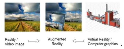 VR/AR 개념