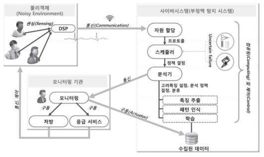 사이버물리시스템으로써의 지능형 원격심전도 모니터링