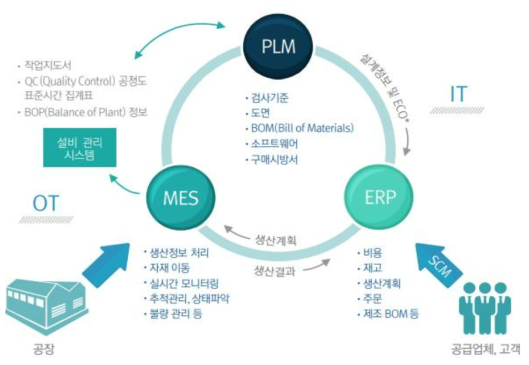 LS산전의 시스템 모델