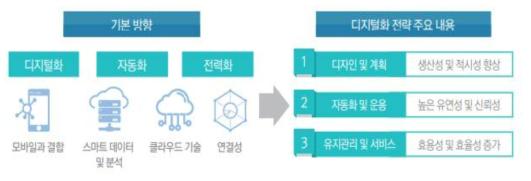 지멘스 스마트 팩토리 구축 방향 및 전략