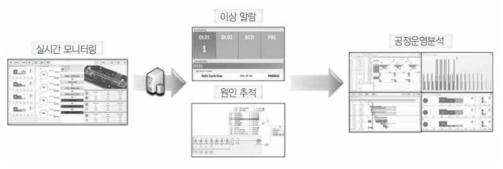 디지털 가상 공장 생산 지원 모니터링 서비스 기능