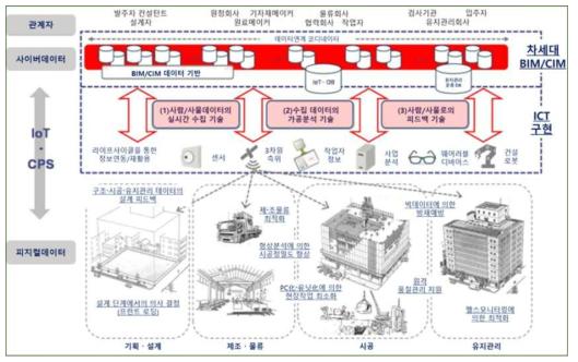CPS 기반 스마트 건설생산 시스템