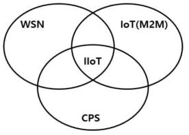 IIoT(산업 사물인터넷)의 위치