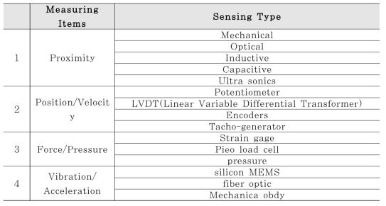 자동화용 센서 분류
