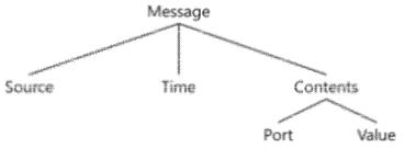 메시지 구조
