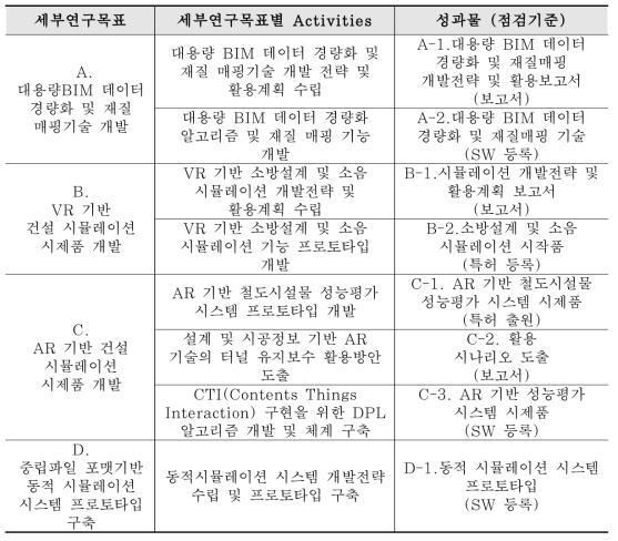 차년도 세부연구목표, 세부목표별 Activities 및 성과물