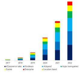 AR 산업별 시장 규모