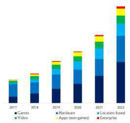 VR 산업별 시장 규모