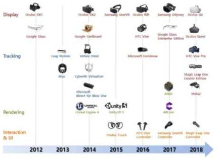 제품별 주요 AR/VR 기술 흐름도