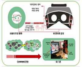 VR/AR 해드셋 지원 핸즈프리인터페이스 장치 개발 (연세대학교)
