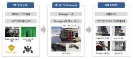 희림건축의 VR활용가이드 구성