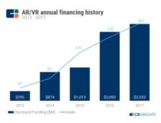 AR/VR Annual financing history