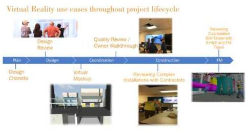 프로젝트 수명 주기 전반에 걸친 가상현실 사용, ICON Lab