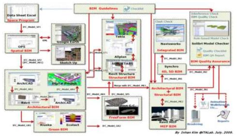 다양한 BIM 소프트웨어 연동 프로세스