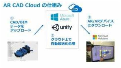 AR CAD Cloud for BIM