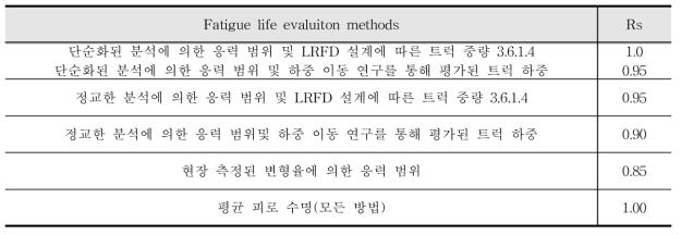 응력 범위 추정 부분 계수(Rs)