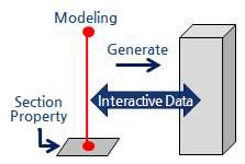 Solid형상 기반의 부재모델링