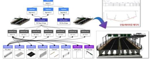 라이브러리 정보 객체의 관리 및 연산 알고리즘