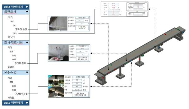 3D 모델-Web 프로그램 연동 개념도