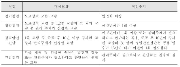 시설물 안전관리에 관한 특별법 (법, 시행령 제 13조)